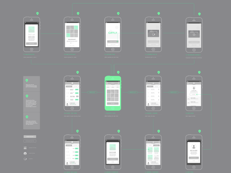 iPhone Wireframe Kit for Sketch