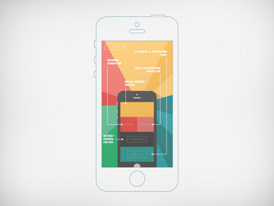 Wireframe iPhone 5s